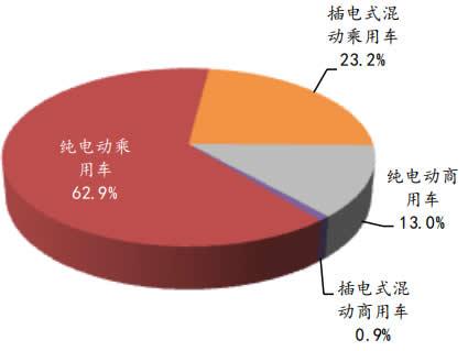 2018 年1-6 月中国新能源汽车销量构成
