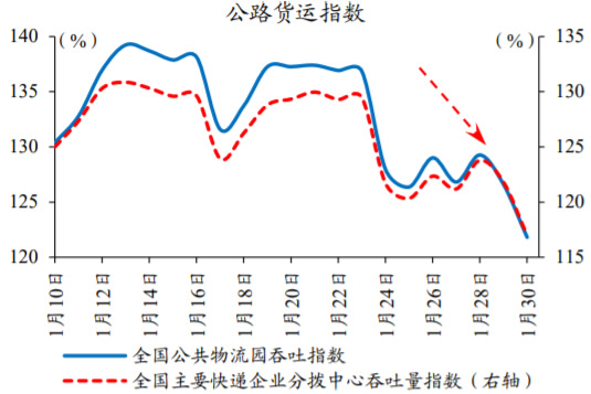 2021年1月中国公路货运指数数据