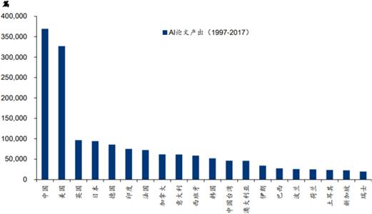1997-2017年全球各国AI论文产出情况对比