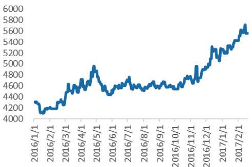 PTA国内市场价(内盘,元/吨)