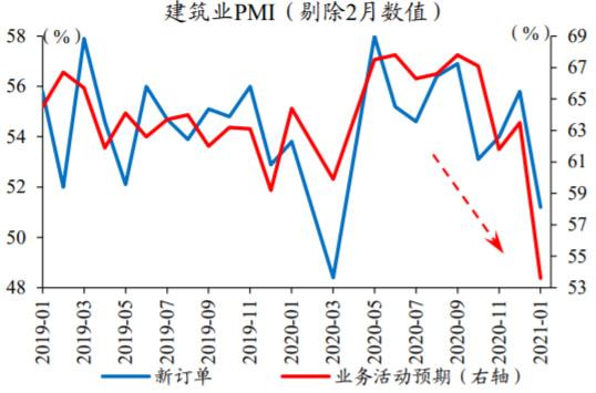 2019-2021年1月中国建筑业新订单PMI数据