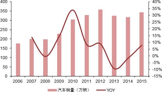 2006-2015年印度汽车销量及增速情况