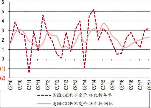 2010-2017年美国GDP经济增长强劲数据