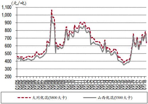 2005-2018年3月秦皇岛优混煤平仓价数据