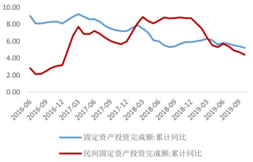 2016-2019年10月中国固定资产投资和民间投资增长