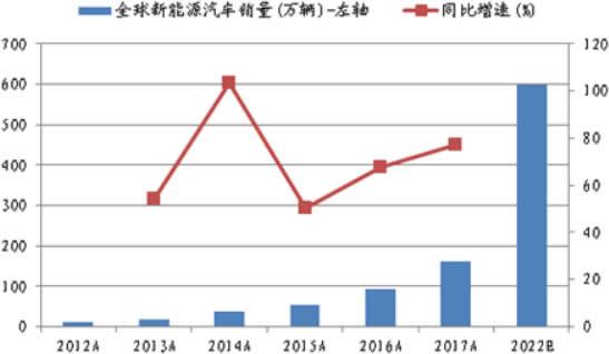2012-2022年全球新能源汽车销量及增速
