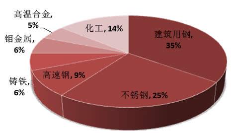 2016年中国钼市场需求结构
