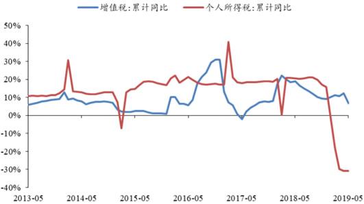2013-2019年5月中国增值税与个人所得税累计同比增长