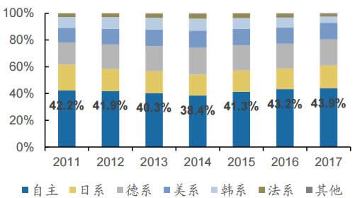 2011-2017年我国乘用车分系别占比情况