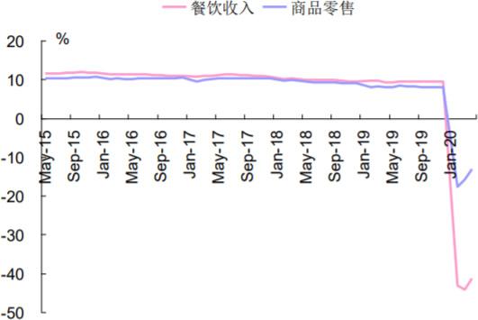 2015-2020年6月中国餐饮及零售累计同比