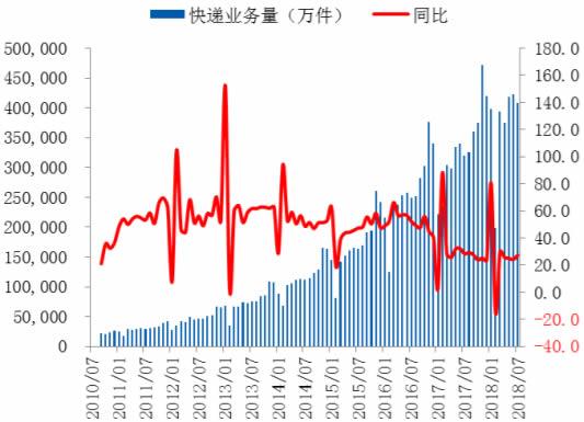 2010-2018年8月全国快递业务量及增速