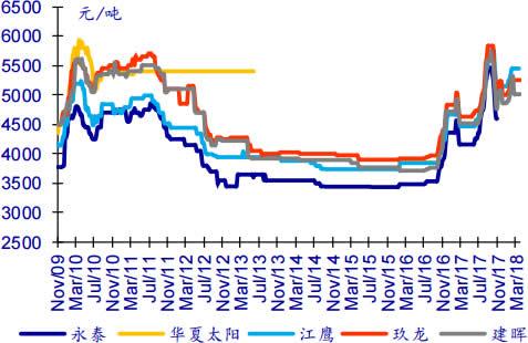 2008-2018年4月灰底白板纸终端价格数据