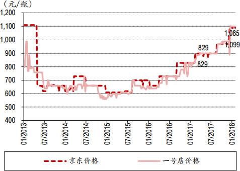 2013-2018年2月中国五粮液(500ml)价格