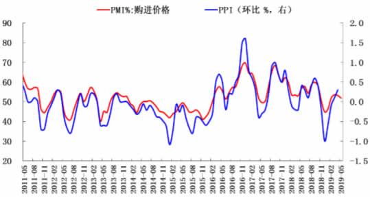 2011-2019年5月中国PPI数据