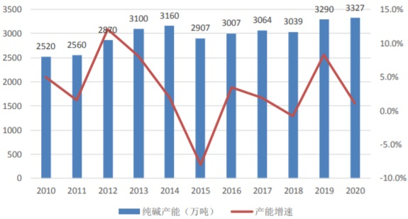 2010-2020年我国纯碱产能与产能增速情况
