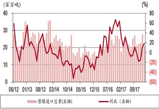 2012-2018年3月全国煤炭进口量及增速(煤+褐煤)