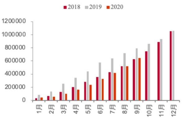 2018-2020.9 新能源乘用车月度累计销量(辆)
