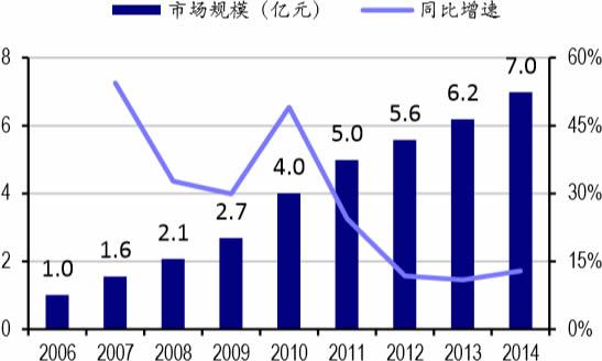 2006-2014年我国阿立哌唑市场规模及增速