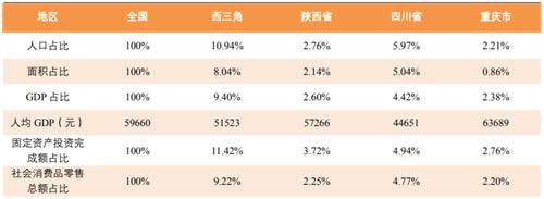 2017年中国西三角两省一市重要经济指标汇总