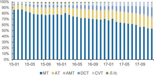 2015-2017年自主品牌各类型变速箱市场份额情况
