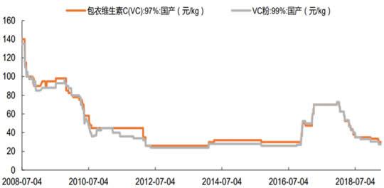 2008-2019年2月中国维生素 C 市场报价数据