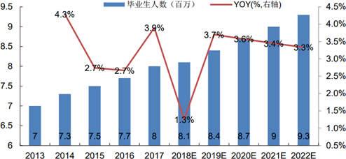2013-2022年中国高校毕业生人数及增长率