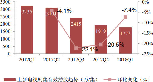 2017-2018Q1中国上新电视剧播放量情况