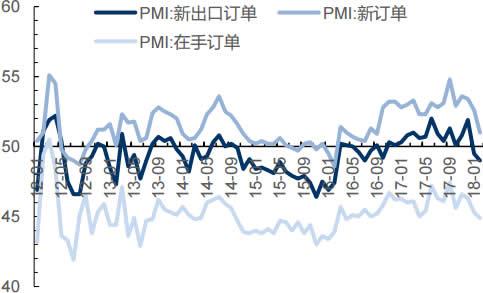 2012-2018年2月中国新订单指数情况(%)