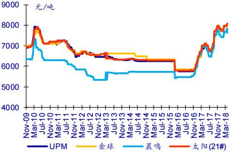 2008-2018年4月双胶纸终端价格数据