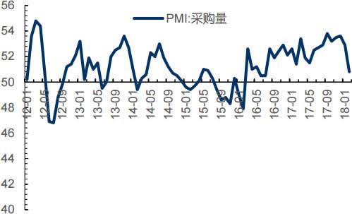 2012-2018年2月中国采购量指数(%)