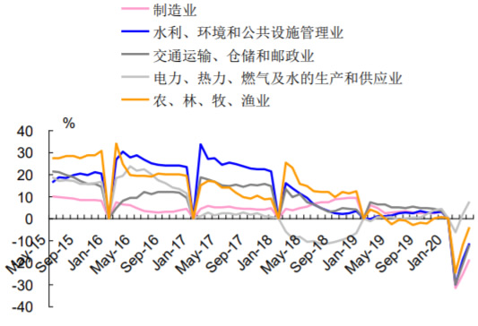 2015-2020年6月中国重点行业固定资产投资累计同比