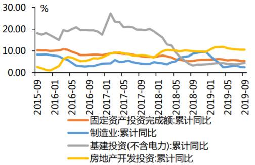 2015-2019年9月固定资产投资完成额数据