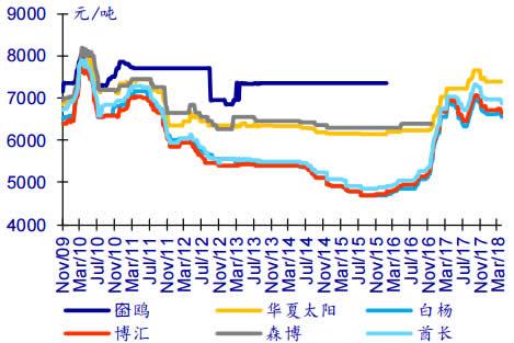 2008-2018年4月白卡纸纸终端价格数据