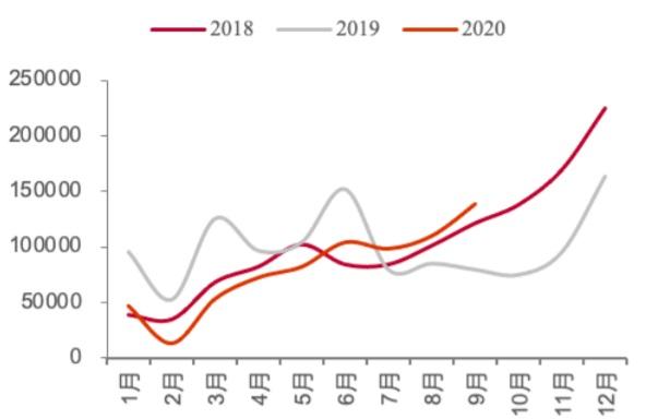 2018-2020.9新能源车月度销量(辆)