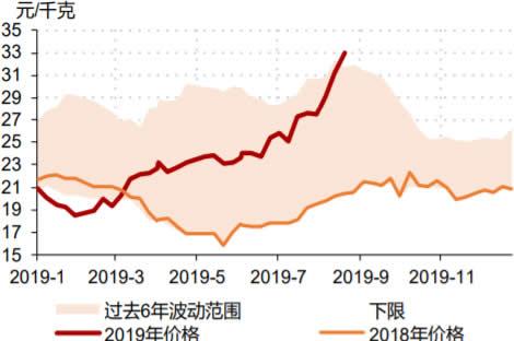 2018-2019年8月全国22省市猪肉平均价格走势