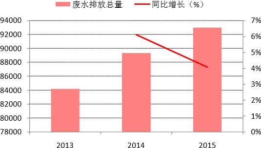 2013-2015年天津市废水排放总量变化(万吨)