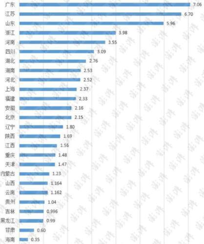 30省份前三季度GDP成绩单:云南经济增速领跑全国