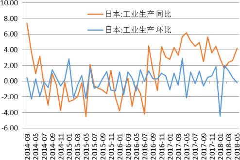 2014-2018年6月日本CPI工业生产增长率