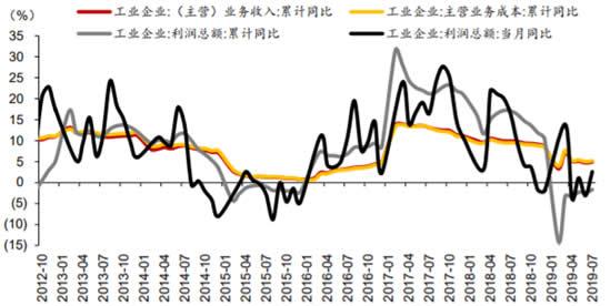 2012-2019年1-7月工业企业利润累计同比增速数据