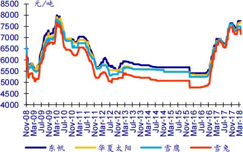 2008-2018年4月铜版纸终端价格数据