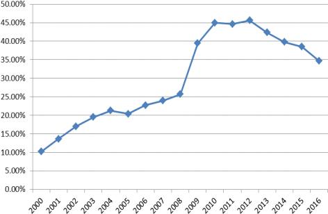 2000-2016年中国机床消费占全球比重