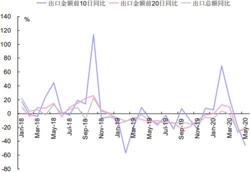 2018-2020年6月韩国出口同比增长