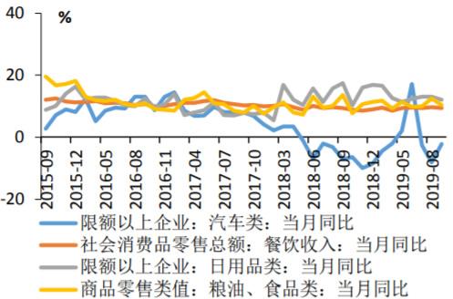 2015-2019年9月主要消费品零售额走势