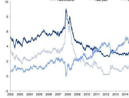 美国投资级债券真实收益率低到什幺水平