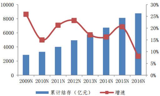 2009-2016年全国城镇基本医疗保险累计结余情况