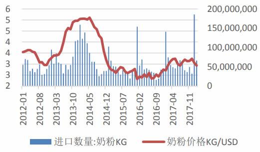 2012-2018年2月中国进口奶粉价格