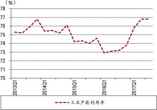 2013-2017年Q3中国工业企业产能利用率数据