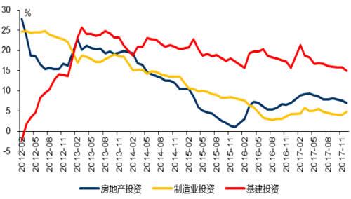 2012-2018年2月中国三大类投资累计同比