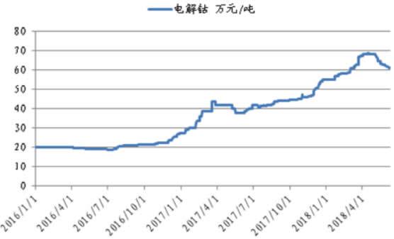 2016-2018年6月电解钴价格曲线