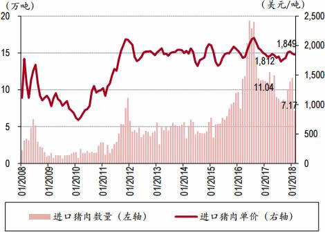 2008-2018年3月中国进口猪肉数量与单价